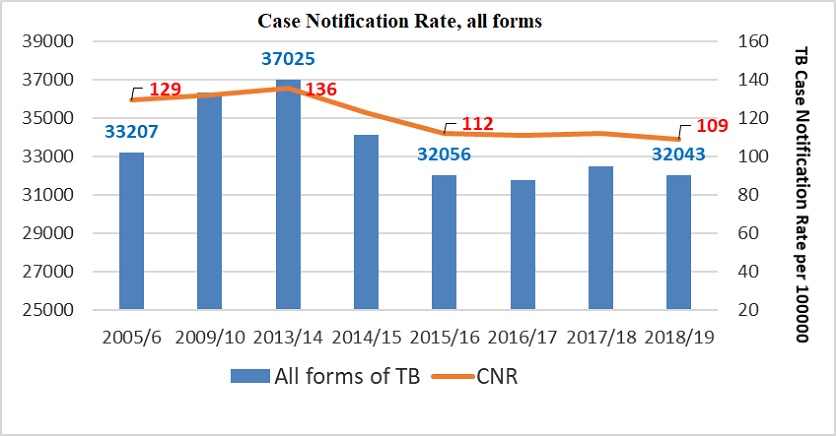 Case Notification Rate all forms