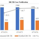DR TB Case Notification