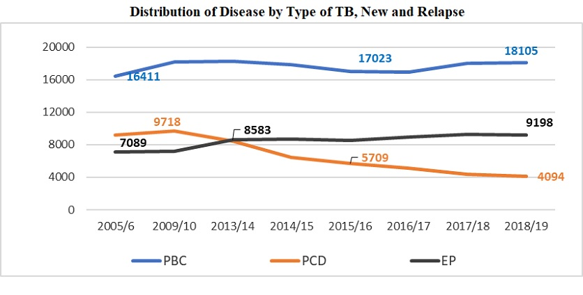 Distribution of Disease by Type of TB, New and Relapse
