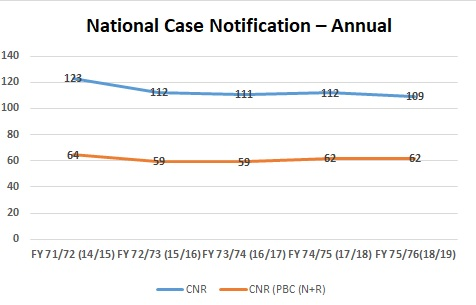 National Case Notification Annual Trend