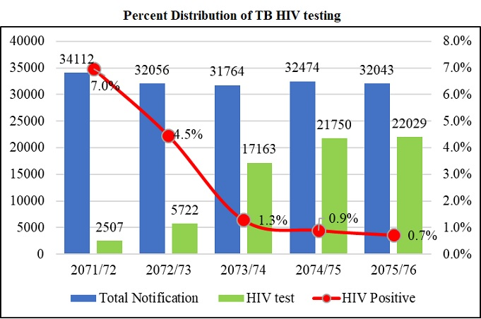 Percent Distribution of TB HIV testing