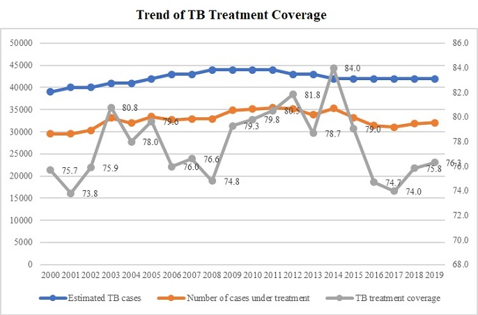 Trend of TB treatment coverage