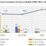 Trend of treatment outcome of all kind of DR-TB by cohort