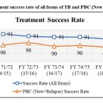 Trend of treatment success rate of all forms of TB and PBC (New and Relapse)